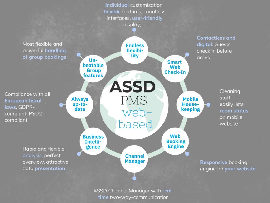 ASSD Grafik