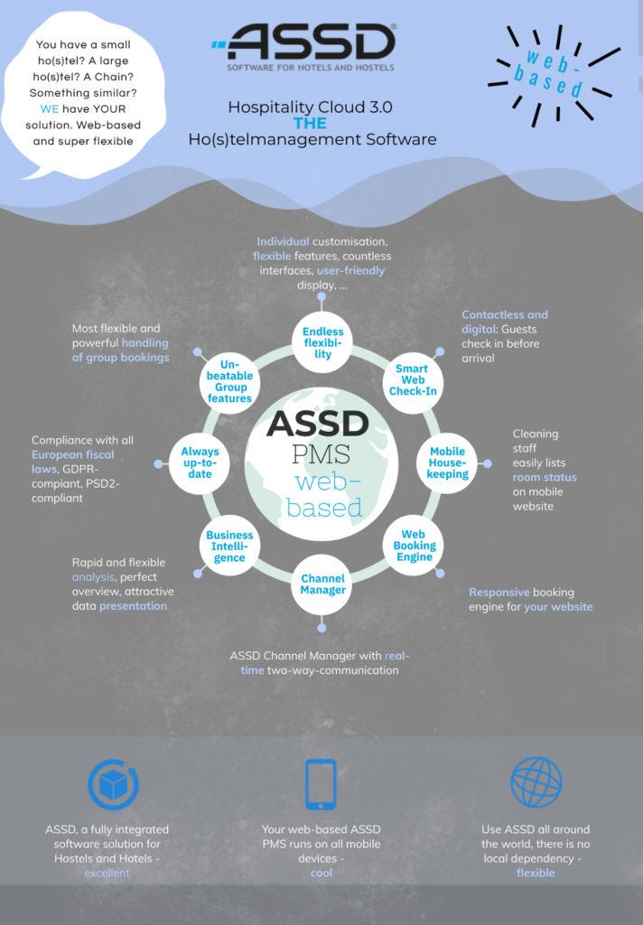 ASSD Hospitality Cloud 3.0